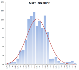 Histogram plot for log log daily prices for Microsoft stock.