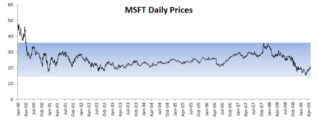 MSFT-PRICES-Q1-Q3-Band