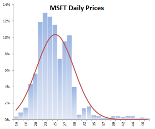 MSFT-PRICES-HISTOGRAM