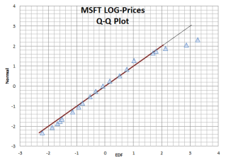 MSFT-LOG-PRICE-QQPLOT