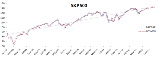 A graph showing the S&P 500 Index level (solid) alongside with its double exponential smoothed (dashed) version in Excel using NumXL time series functions