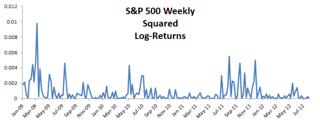 Plot for the S&P 500 squared monthly log returns.