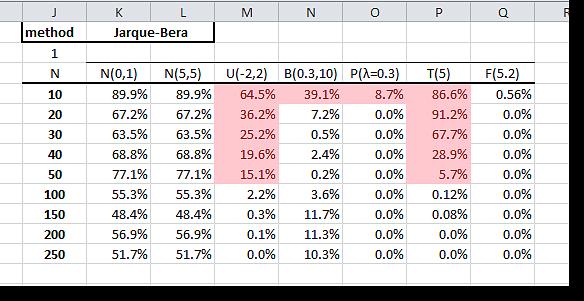 Statistical Test
