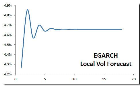 Volatility 102