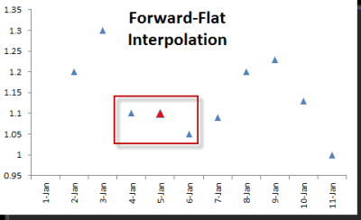 Forward-flat Interpretation Plot