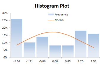 UNIFORM-DATA-HISTOGRAM-PLOT