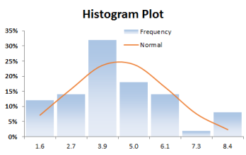 BINOMIAL-DATA-HISTOGRAM-PLOT