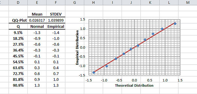 The Q-Q-Plot table and graph as generated by NumXL Wizard in Excel