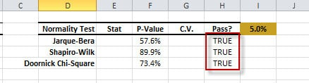 The output table for the Normality test in Excel using NumXL Wizards and functions