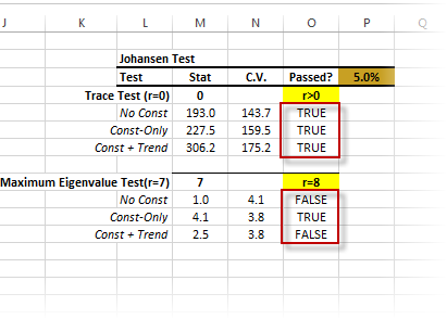 Output table of Johansen test of cointegration generated by NumXL Wizard