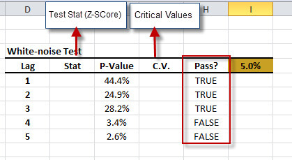 White Noise test results in Excel using NumXL Wizards and Functions