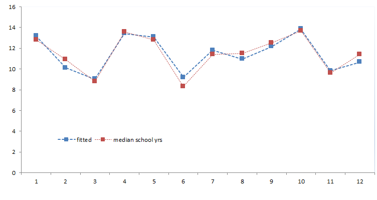 Data plot for the Median school years input variable and its fit one using first three principle components generated by NumXL PCA Wizard