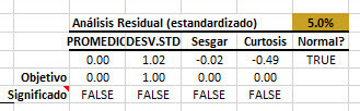 regression-output-resid-diagnosis-table