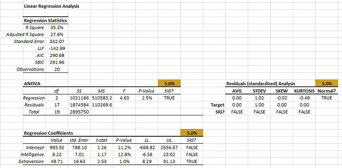 Output table for a multiple regression, generated by NumXL Regression wizard