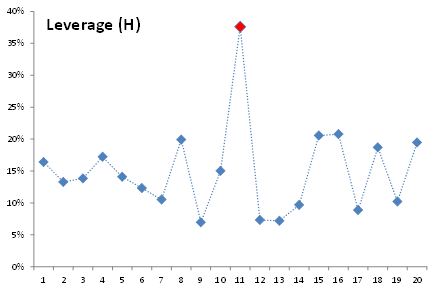 A data plot showing the leverage factor for the different observations