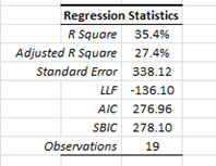 regression summary statistics after dropping the high leverage observation