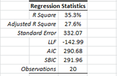 regression summary statistics table with the full set