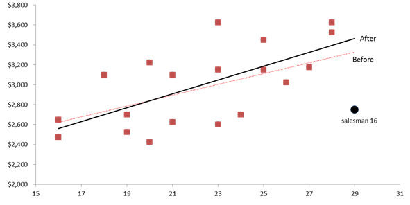 A data plot showing the original regression line before and after dropping the influential observation