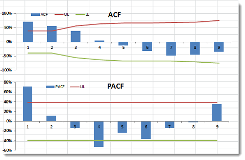 ACF and PACF Plot with confidence interval limits