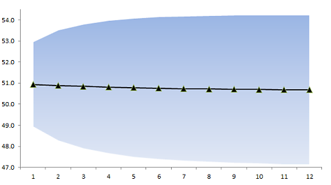 Sales Forecast plot with confidence interval limits or region