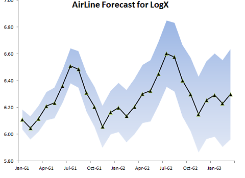 Forecast for log airline passenger monthly totals