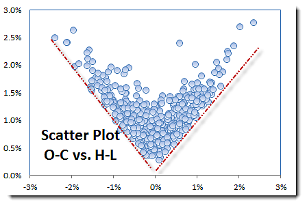 OC vs HL Scatterplot