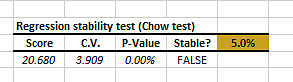 Regression stability test output table for IBM monthly excess return versus Russell 3000