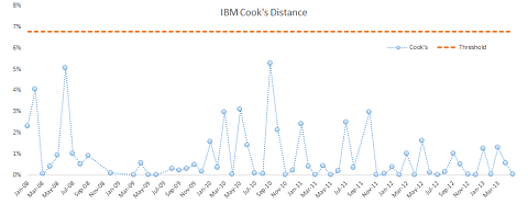 Cook's distance plot (after removing influential data points) for IBM vs. Russell 3000 monthly excess returns