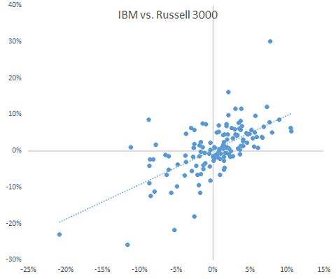 scatter plot for the monthly excess returns of IBM and RUSSELL 3000