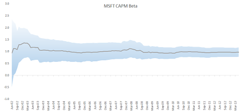 Microsoft CAPM Beta plot with confidence interval over the sample data period