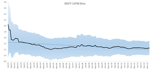 Microsoft CAPM Beta plot with confidence interval after removing influential data points
