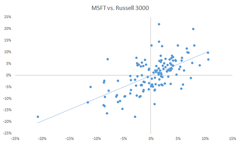 scatter plot for monthly excess returns for Microsoft and Russell 3000