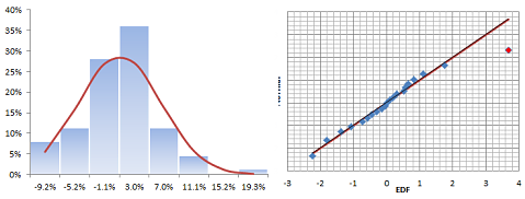 Histogram and QQ-Plot for strategy B monthly excess returns