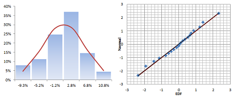 Histogram and QQ-Plot for strategy B monthly excess returns after removing the outlier