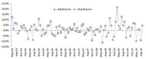 data plot for strategy B monthly excess returns