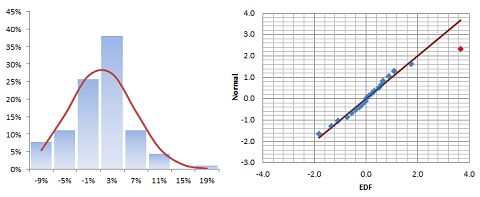 Histogram and QQ-Plot for strategy B monthly returns