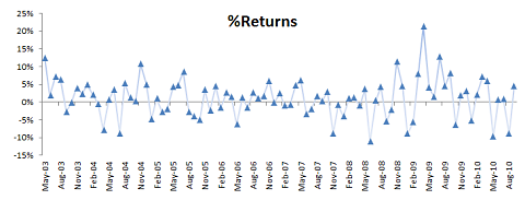 monthly returns of an actively managed portfolio
