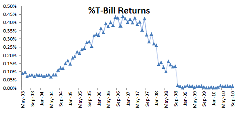 T-BILL MONTHLY RETURNS