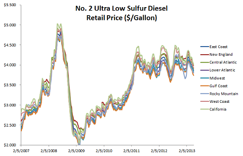 data plot for the spot weekly average of ultra low sulfur diesel in Nine(9) EIA PADD regions