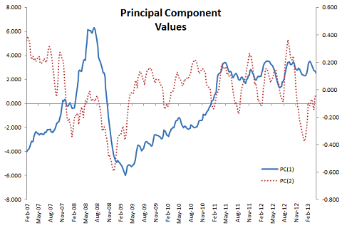 first and second principal components data plot