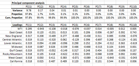 principal component analysis output tables for ten (10) variables: Nine (9) EIA PADD regions diesel spot prices and WTI spot price