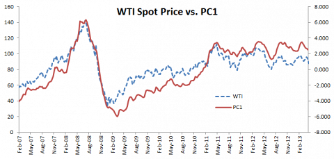 Plot for the first principal component and WTI spot prices