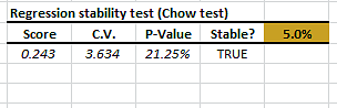 Regression stability test output table
