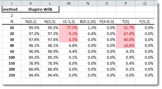 Shapiro-Wilk Normality Test Table