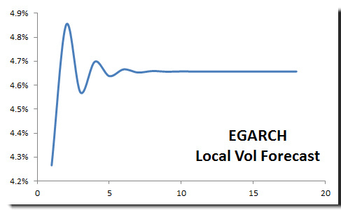 Local Volatility forecast for S&P 500