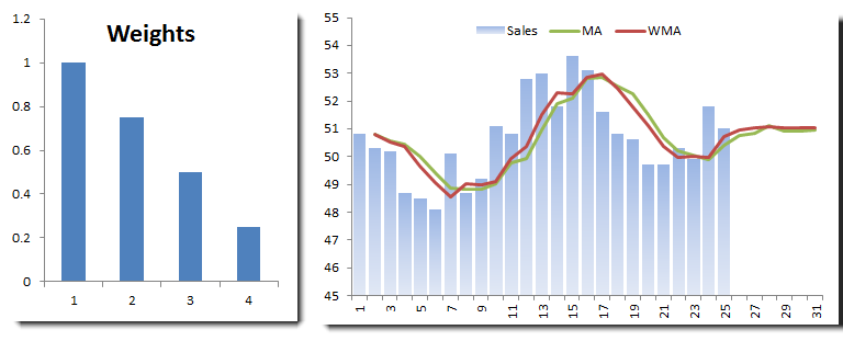 monthly sales data with 4-month moving average (more weights to recent observations)