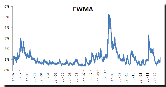 Daily volatility for S&P500 using EWMA method with an optimal lambda of 0.90
