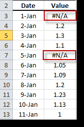 Missing Values Table
