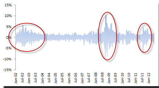 S&P 500 daily log returns showing periods of volatility clusters