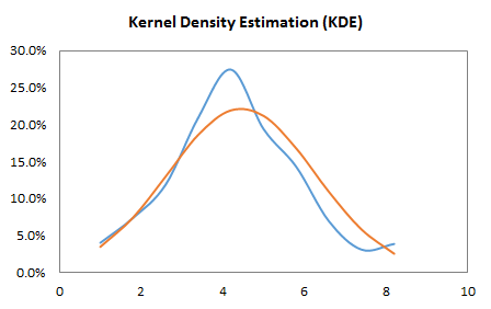 BINOMIAL-DATA-KDE-PLOT